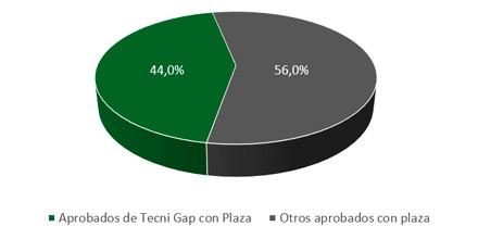 Gráfico de resultados
